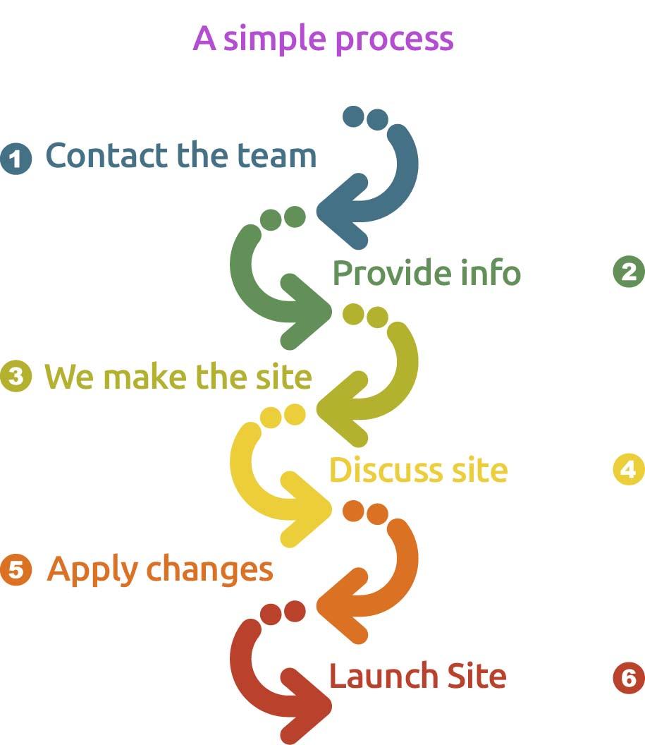 WebSites for Sole Trader process diagram, Wrexham